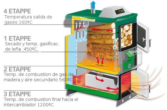 Solcan Soluciones Ambientales Sl Calderas De Biomasa - Calefaccin-econmica